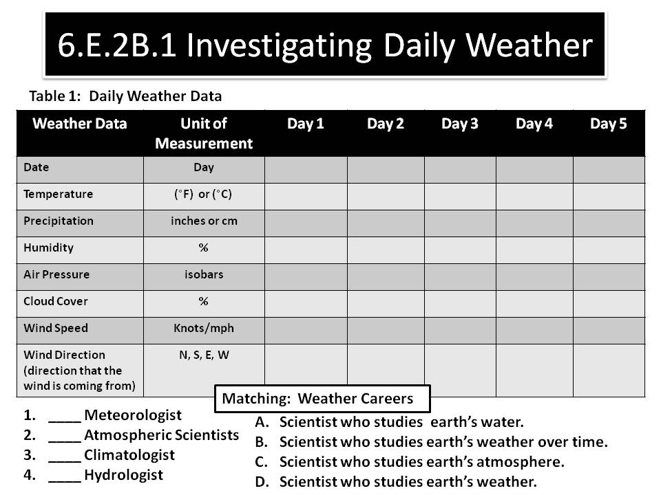 6E2A1 PROPERTIES OF THE ATMOSPHERE SOUTH CAROLINA 6TH GRADE – Bill Nye Atmosphere Worksheet